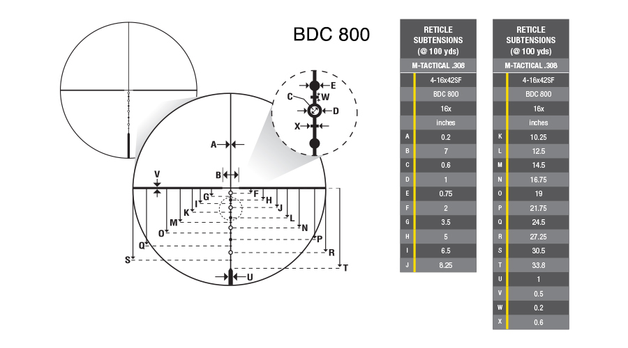 M-TACTICAL Reticles