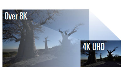 illustration of the size difference between 4K and 8K