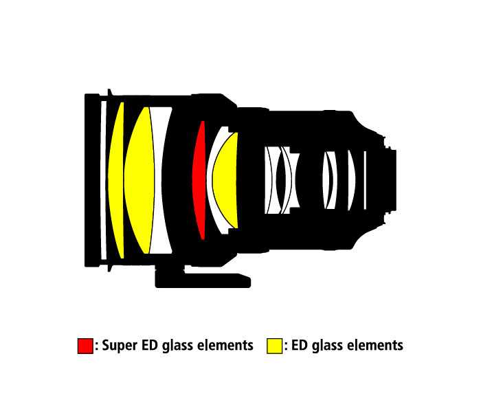 http://cdn-4.nikon-cdn.com/en_INC/IMG/Assets/Camera-Lenses/2010/2188-AF-S-NIKKOR-200mm-f2G-ED-VR-II/Misc/AFS_200_ED_VR_II_const2_i.jpg