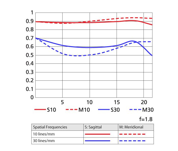 Nikon 85mm f1.8G MTF Curve